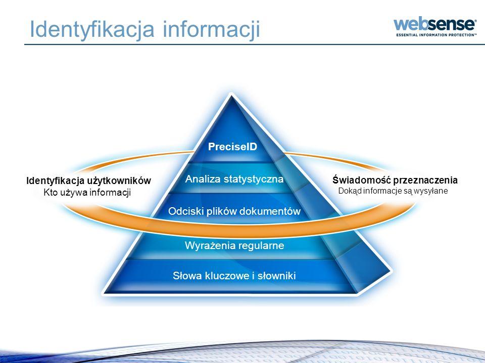 Identyfikacja informacji Identyfikacja użytkowników Kto używa informacji Świadomość przeznaczenia Dokąd informacje są wysyłane Słowa kluczowe i słowni