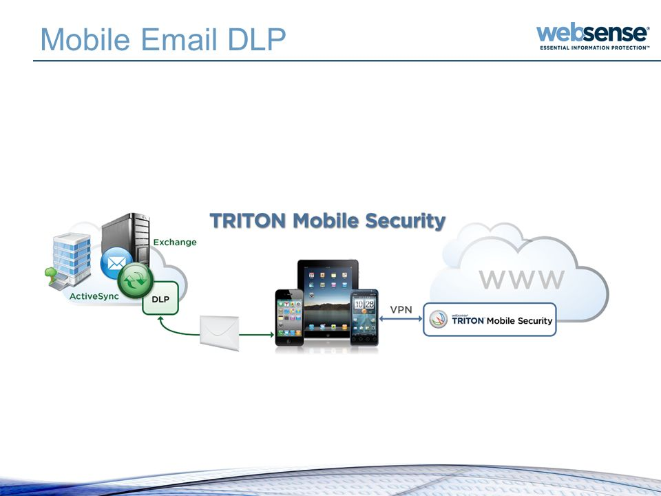 Mobile Email DLP