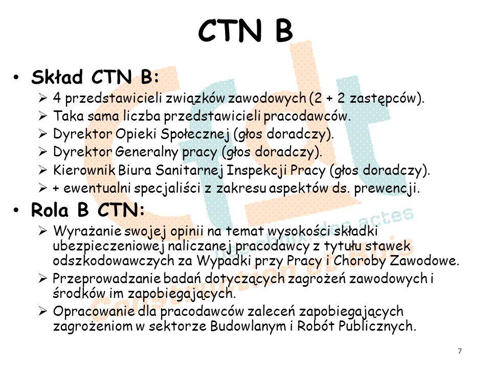 CTN B Skład CTN B: 4 przedstawicieli związków zawodowych (2 + 2 zastępców).