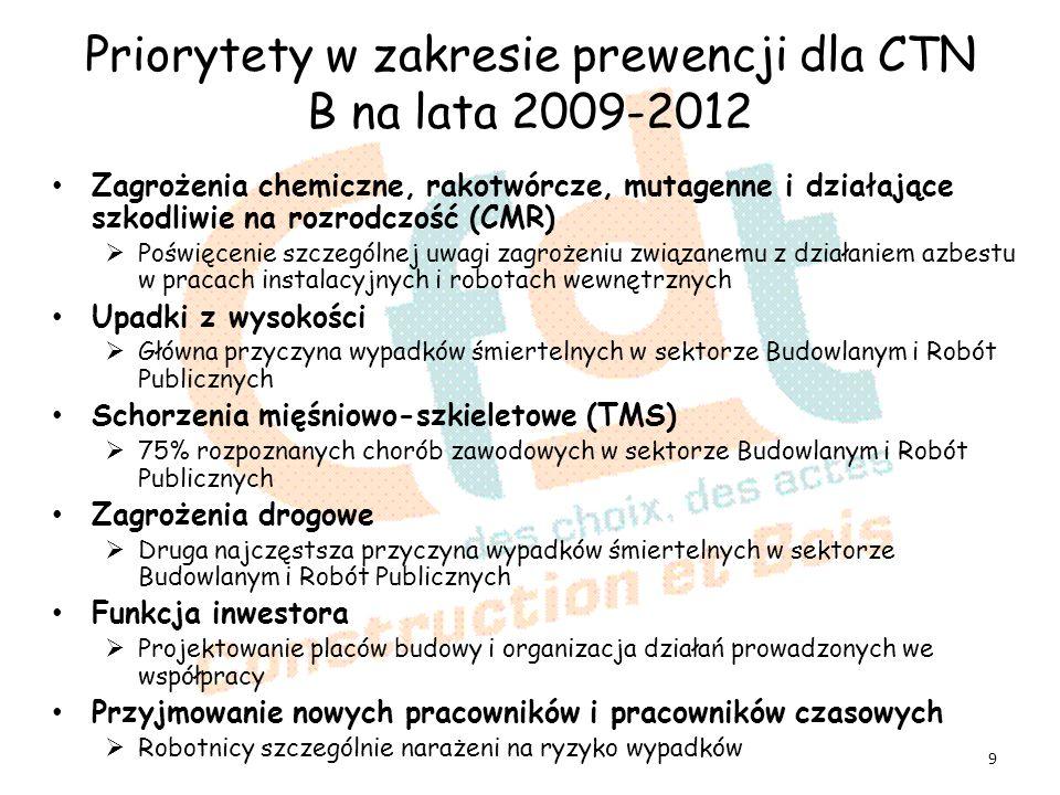 Priorytety w zakresie prewencji dla CTN B na lata 2009-2012 Zagrożenia chemiczne, rakotwórcze, mutagenne i działające szkodliwie na rozrodczość (CMR) Poświęcenie szczególnej uwagi zagrożeniu związanemu z działaniem azbestu w pracach instalacyjnych i robotach wewnętrznych Upadki z wysokości Główna przyczyna wypadków śmiertelnych w sektorze Budowlanym i Robót Publicznych Schorzenia mięśniowo-szkieletowe (TMS) 75% rozpoznanych chorób zawodowych w sektorze Budowlanym i Robót Publicznych Zagrożenia drogowe Druga najczęstsza przyczyna wypadków śmiertelnych w sektorze Budowlanym i Robót Publicznych Funkcja inwestora Projektowanie placów budowy i organizacja działań prowadzonych we współpracy Przyjmowanie nowych pracowników i pracowników czasowych Robotnicy szczególnie narażeni na ryzyko wypadków 9