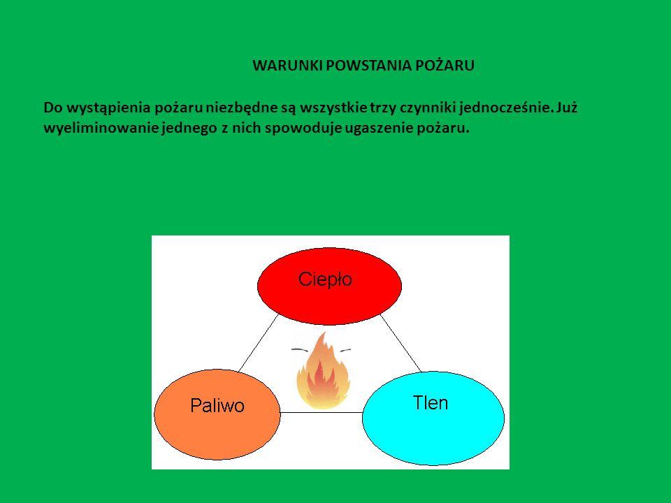 WARUNKI POWSTANIA POŻARU Do wystąpienia pożaru niezbędne są wszystkie trzy czynniki jednocześnie. Już wyeliminowanie jednego z nich spowoduje ugaszeni