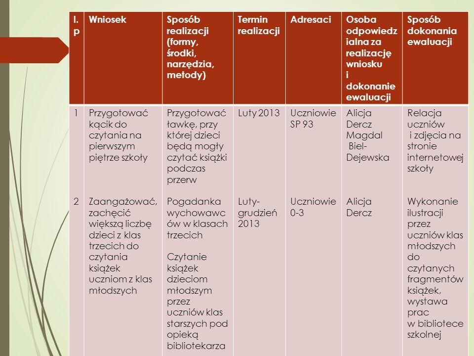 l. p WniosekSposób realizacji (formy, środki, narzędzia, metody) Termin realizacji AdresaciOsoba odpowiedz ialna za realizację wniosku i dokonanie ewa
