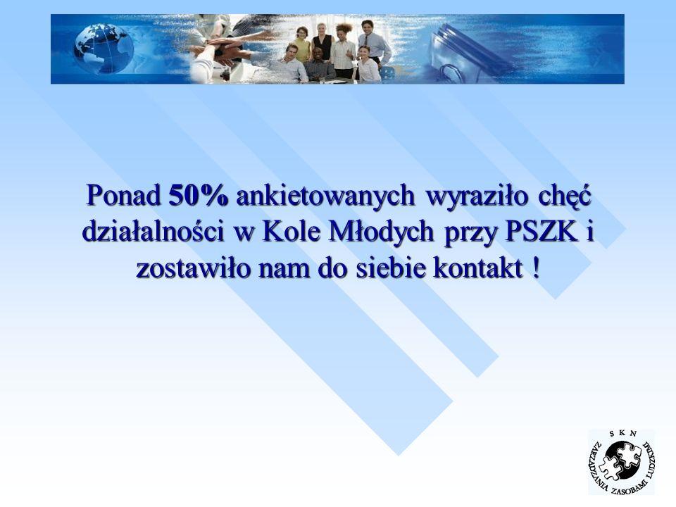 Ponad 50% ankietowanych wyraziło chęć działalności w Kole Młodych przy PSZK i zostawiło nam do siebie kontakt !