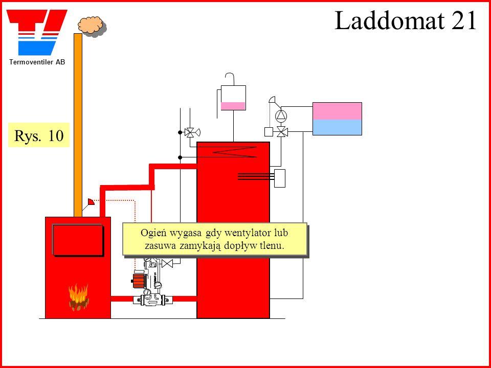 Termoventiler AB Laddomat 21 Ogień wygasa gdy wentylator lub zasuwa zamykają dopływ tlenu. Ogień wygasa gdy wentylator lub zasuwa zamykają dopływ tlen