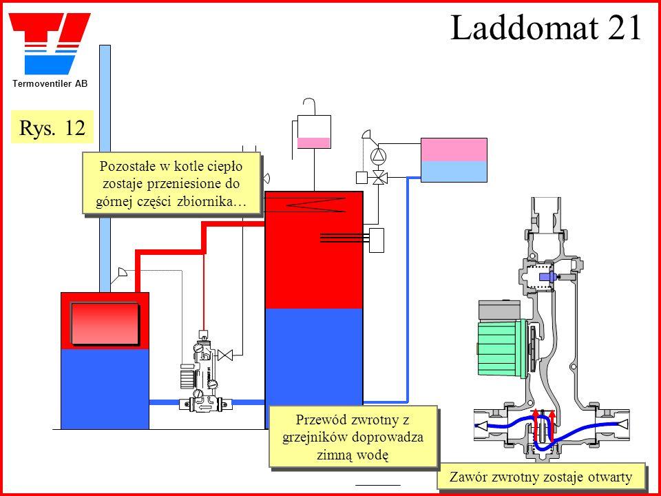 Termoventiler AB Laddomat 21 Zawór zwrotny zostaje otwarty Zawór zwrotny zostaje otwarty Pozostałe w kotle ciepło zostaje przeniesione do górnej częśc