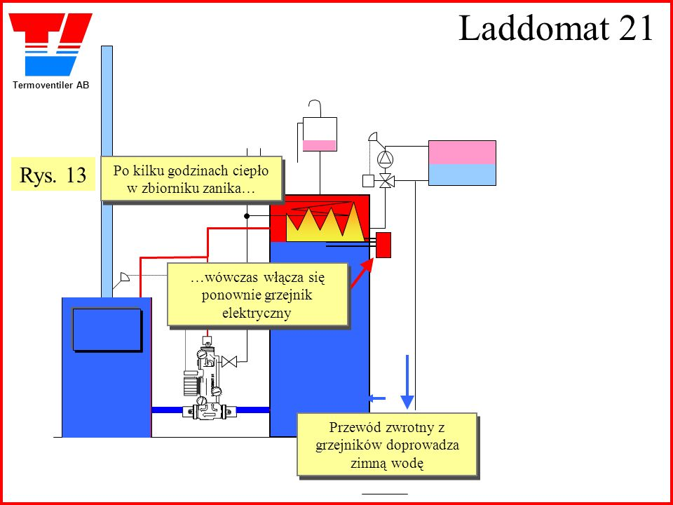 Termoventiler AB Laddomat 21 Przewód zwrotny z grzejników doprowadza zimną wodę Po kilku godzinach ciepło w zbiorniku zanika… Po kilku godzinach ciepł