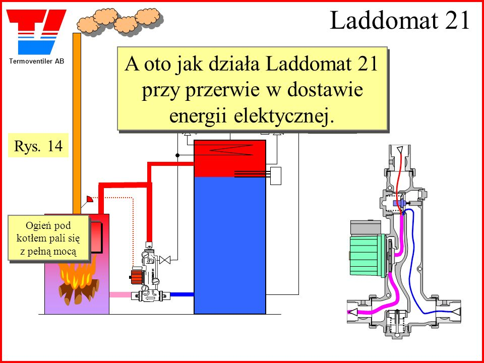 Termoventiler AB Laddomat 21 A oto jak działa Laddomat 21 przy przerwie w dostawie energii elektycznej. A oto jak działa Laddomat 21 przy przerwie w d