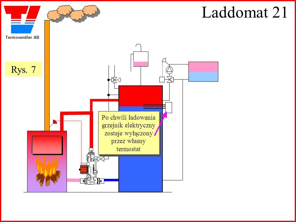 Termoventiler AB Laddomat 21 Po chwili ładowania grzejnik elektryczny zostaje wyłączony przez własny termostat Po chwili ładowania grzejnik elektryczn