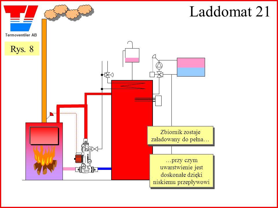 Termoventiler AB Laddomat 21 Zbiornik zostaje załadowany do pełna… Zbiornik zostaje załadowany do pełna… …przy czym uwarstwienie jest doskonałe dzięki