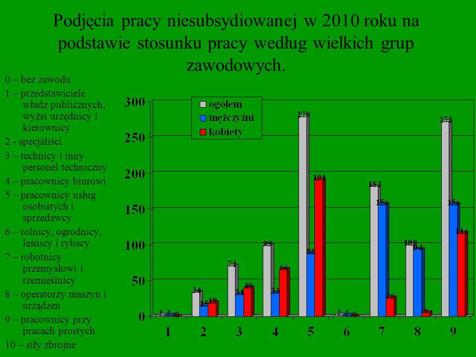 Podjęcia pracy niesubsydiowanej w 2010 roku na podstawie stosunku pracy według wielkich grup zawodowych.