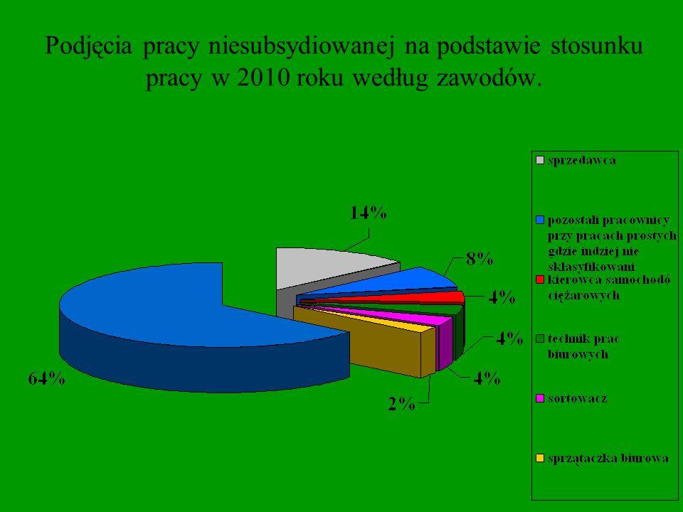 Podjęcia pracy niesubsydiowanej na podstawie stosunku pracy w 2010 roku według zawodów.