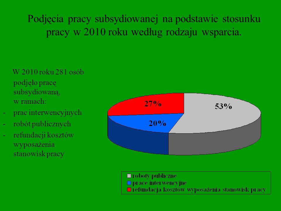 Podjęcia pracy subsydiowanej na podstawie stosunku pracy w 2010 roku według rodzaju wsparcia.