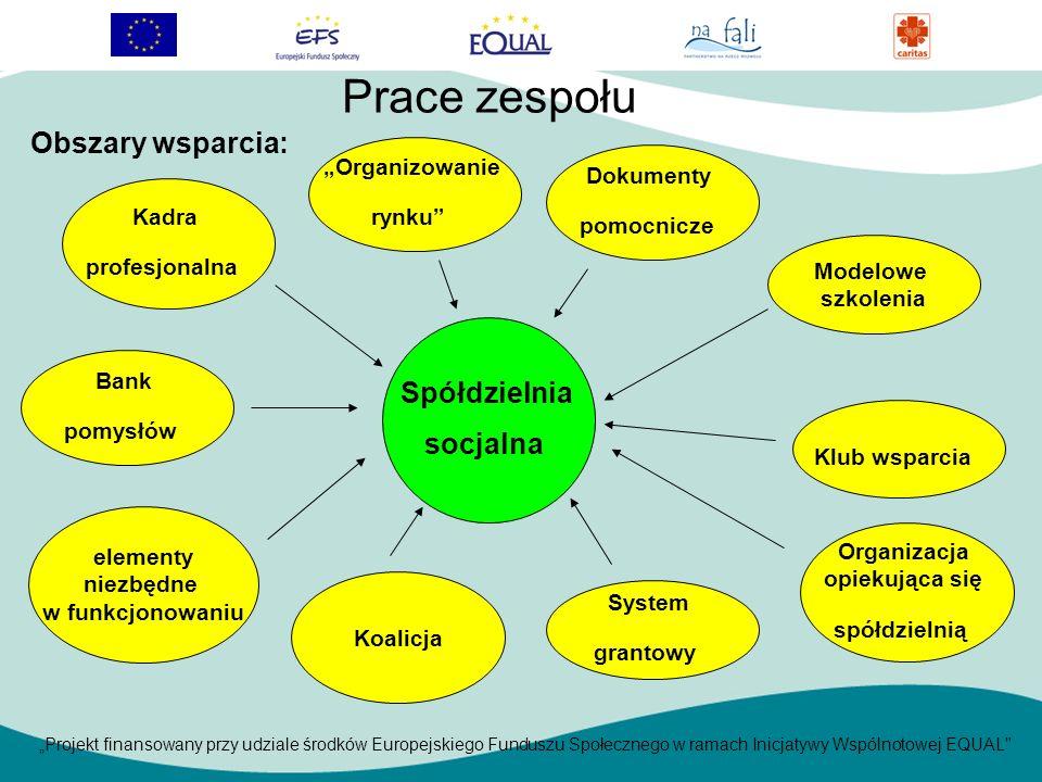 Projekt finansowany przy udziale środków Europejskiego Funduszu Społecznego w ramach Inicjatywy Wspólnotowej EQUAL Obszary wsparcia: Prace zespołu Kadra profesjonalna Bank pomysłów Klub wsparcia Dokumenty pomocnicze elementy niezbędne w funkcjonowaniu System grantowy Organizacja opiekująca się spółdzielnią Modelowe szkolenia Koalicja Organizowanie rynku Spółdzielnia socjalna