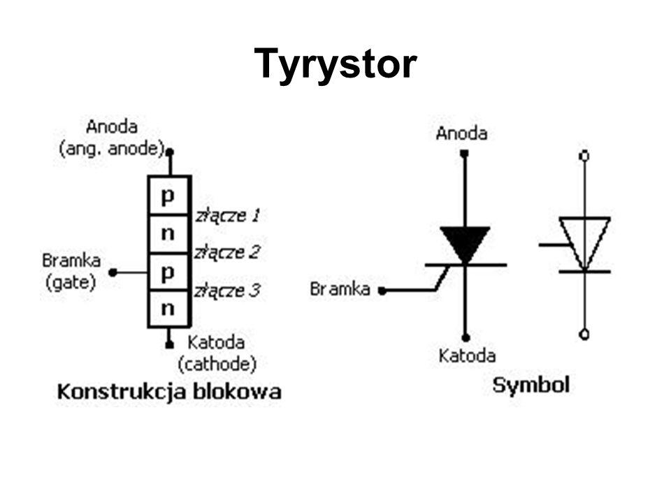 Zasada działania tyrystora: Tyrystor jest sterowany przyrządem półprzewodnikowym o strukturze czterowarstwowej PNPN z wyprowadzonymi elektrodami: anoda, katodą i bramką.