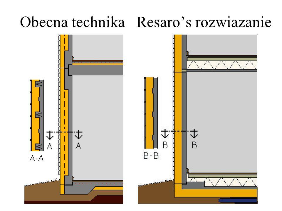Obecna technika Resaros rozwiazanie