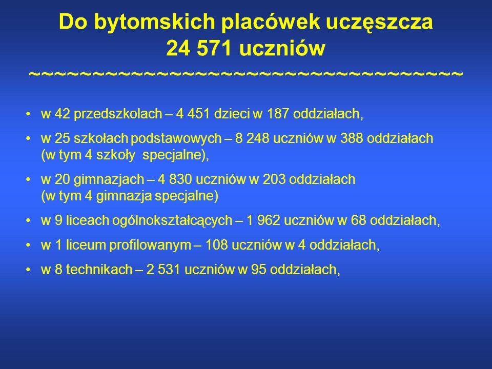 Do bytomskich placówek uczęszcza 24 571 uczniów ~~~~~~~~~~~~~~~~~~~~~~~~~~~~~~~~~~ w 42 przedszkolach – 4 451 dzieci w 187 oddziałach, w 25 szkołach podstawowych – 8 248 uczniów w 388 oddziałach (w tym 4 szkoły specjalne), w 20 gimnazjach – 4 830 uczniów w 203 oddziałach (w tym 4 gimnazja specjalne) w 9 liceach ogólnokształcących – 1 962 uczniów w 68 oddziałach, w 1 liceum profilowanym – 108 uczniów w 4 oddziałach, w 8 technikach – 2 531 uczniów w 95 oddziałach,
