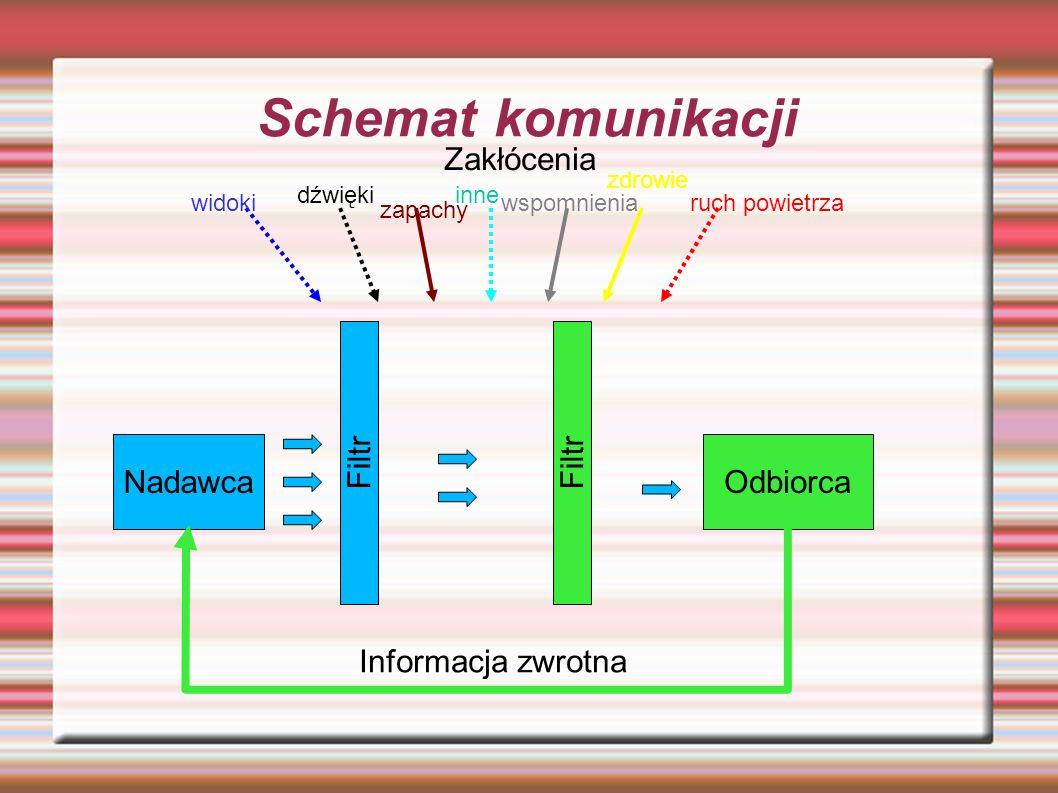 Schemat komunikacji NadawcaOdbiorca Filtr Informacja zwrotna Zakłócenia widoki dźwięki zapachy ruch powietrza zdrowie wspomnienia inne