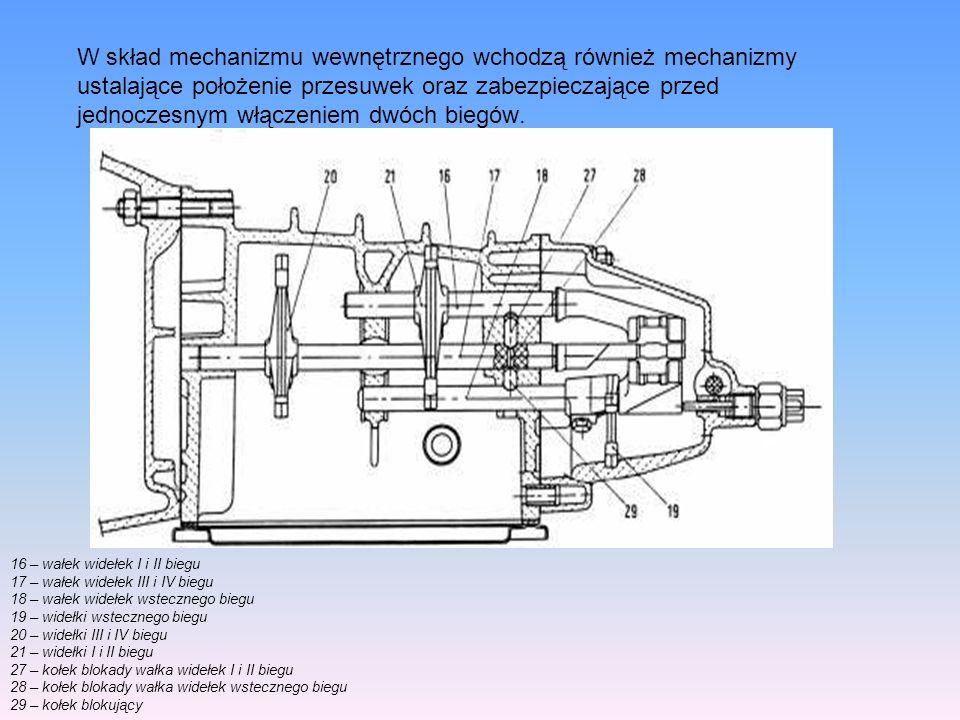 W skład mechanizmu wewnętrznego wchodzą również mechanizmy ustalające położenie przesuwek oraz zabezpieczające przed jednoczesnym włączeniem dwóch bie