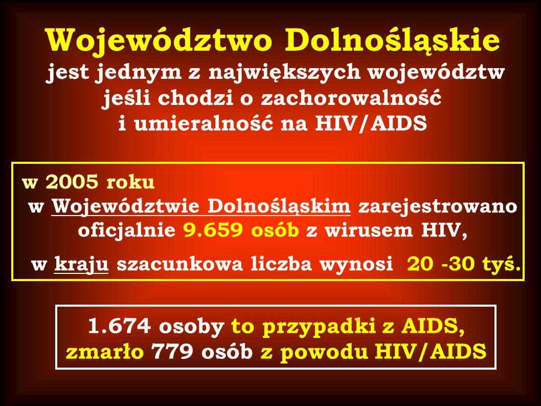 Województwo Dolnośląskie jest jednym z największych województw jeśli chodzi o zachorowalność i umieralność na HIV/AIDS w 2005 roku w Województwie Dolnośląskim zarejestrowano oficjalnie 9.659 osób z wirusem HIV, w kraju szacunkowa liczba wynosi 20 -30 tyś.