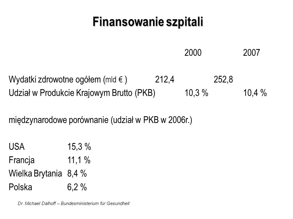 Dr. Michael Dalhoff – Bundesministerium für Gesundheit Finansowanie szpitali 20002007 Wydatki zdrowotne ogółem ( mld ) 212,4252,8 Udział w Produkcie K