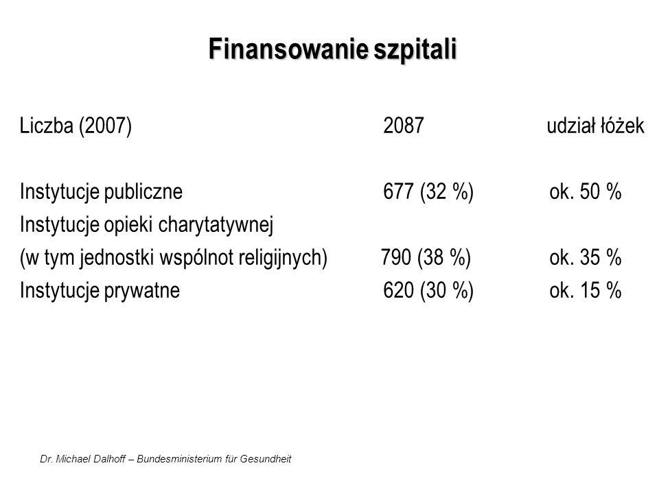 Dr. Michael Dalhoff – Bundesministerium für Gesundheit Finansowanie szpitali Liczba (2007) 2087 udział łóżek Instytucje publiczne 677 (32 %) ok. 50 %