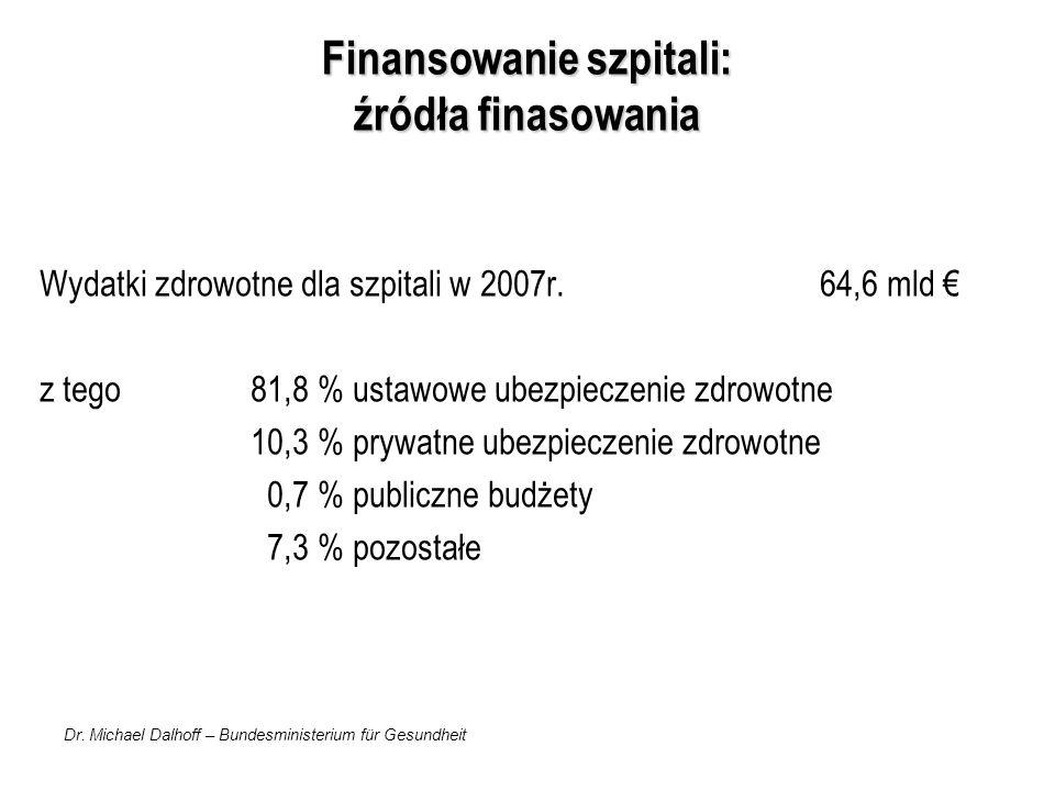 Dr. Michael Dalhoff – Bundesministerium für Gesundheit Finansowanie szpitali: źródła finasowania Wydatki zdrowotne dla szpitali w 2007r. 64,6 mld z te