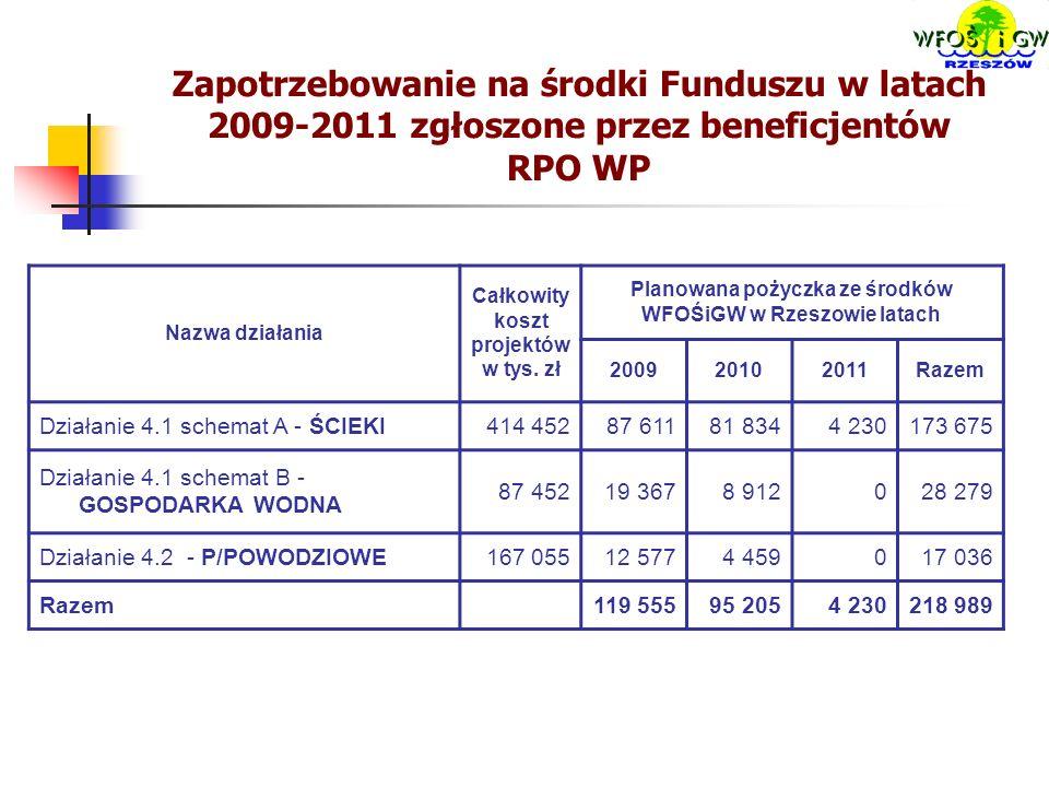 Zapotrzebowanie na środki Funduszu w latach 2009-2011 zgłoszone przez beneficjentów RPO WP Nazwa działania Całkowity koszt projektów w tys.