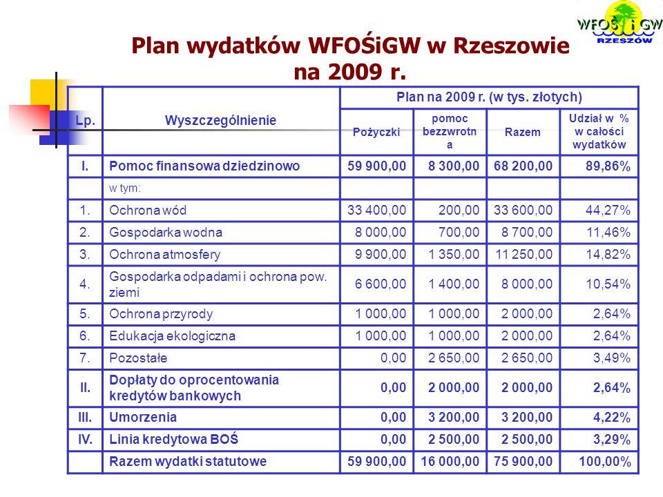 Plan wydatków WFOŚiGW w Rzeszowie na 2009 r. Lp.Wyszczególnienie Plan na 2009 r.