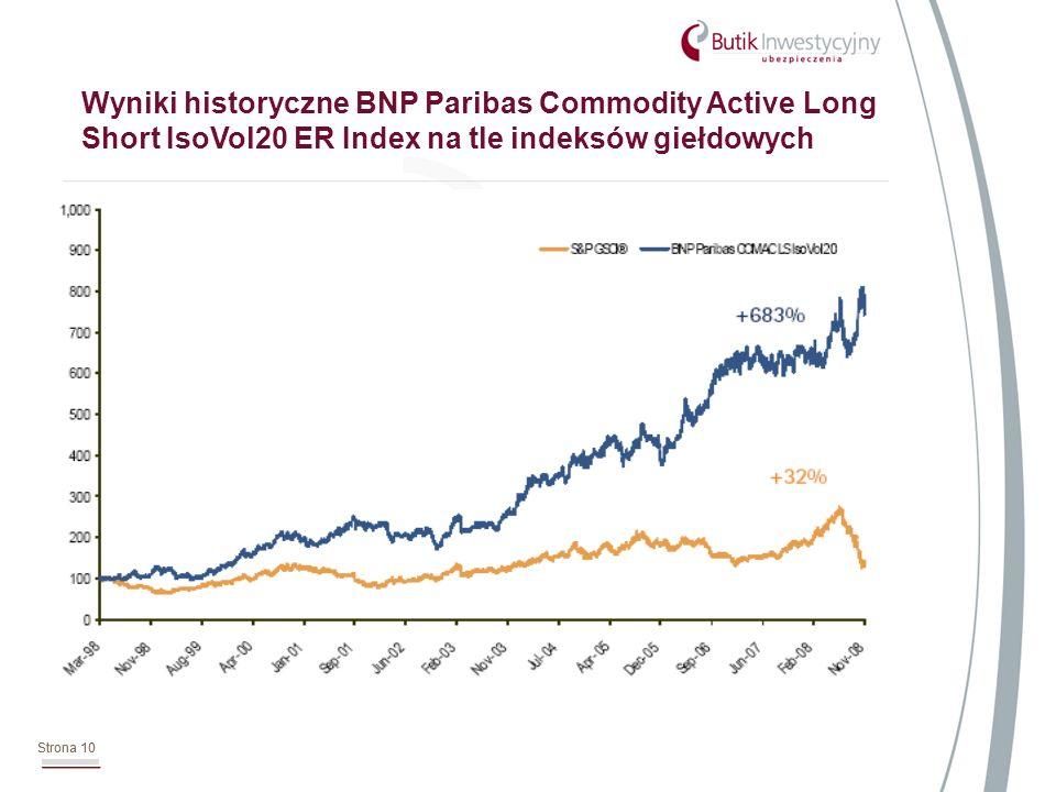 Strona 10 Wyniki historyczne BNP Paribas Commodity Active Long Short IsoVol20 ER Index na tle indeksów giełdowych Strona 10