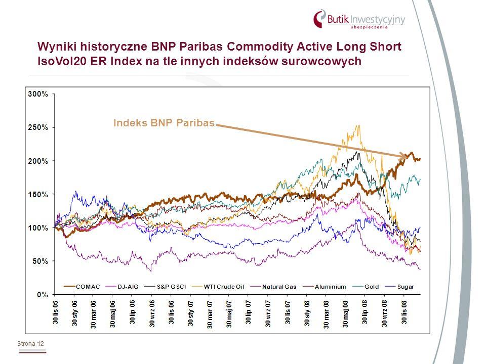Strona 12 Wyniki historyczne BNP Paribas Commodity Active Long Short IsoVol20 ER Index na tle innych indeksów surowcowych Strona 12 Indeks BNP Paribas
