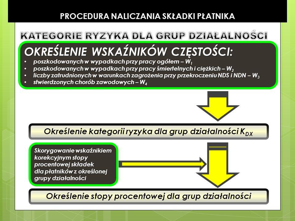 PROCEDURA NALICZANIA SKŁADKI PŁATNIKA Określenie kategorii ryzyka dla grup działalności K DX Określenie stopy procentowej dla grup działalności OKREŚL