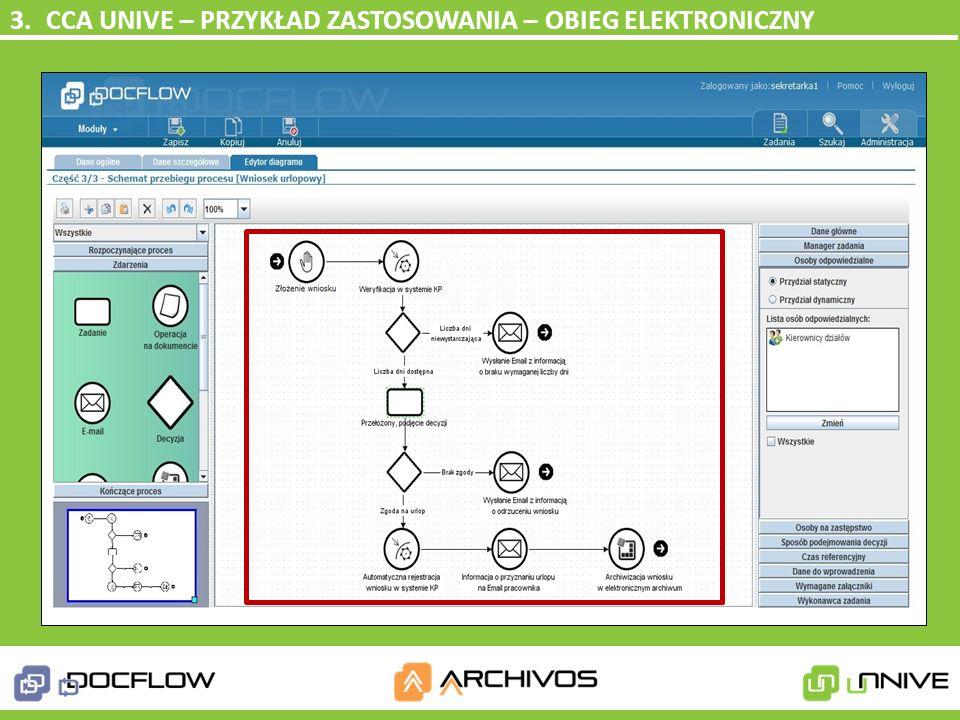 modyfikacja obiegu wniosku urlopowego, założenia: obieg elektroniczny obieg elektroniczny zmiany w regulaminie pracy umożliwiające zastosowanie akcept