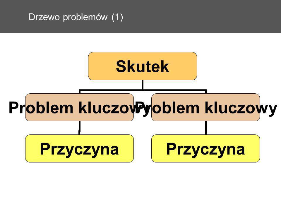 Drzewo problemów (1) Skutek Problem kluczowy Przyczyna Problem kluczowy Przyczyna