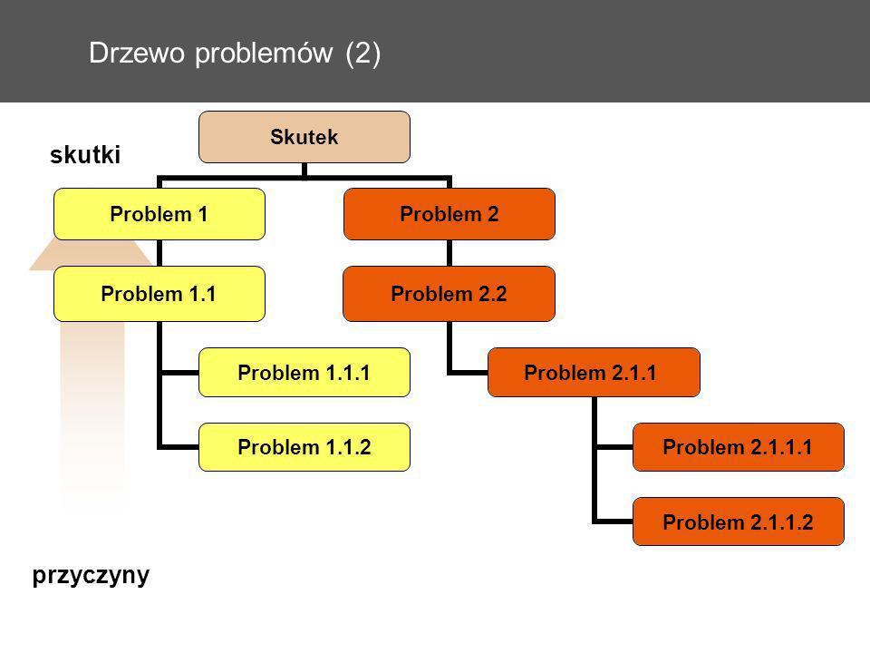 Drzewo problemów (2) Skutek Problem 1 Problem 1.1 Problem 1.1.1 Problem 1.1.2 Problem 2 Problem 2.2 Problem 2.1.1 Problem 2.1.1.1 Problem 2.1.1.2 przy