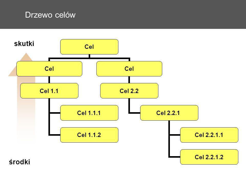 Drzewo celów środki skutki Cel Cel 1.1 Cel 1.1.1 Cel 1.1.2 Cel Cel 2.2 Cel 2.2.1 Cel 2.2.1.1 Cel 2.2.1.2