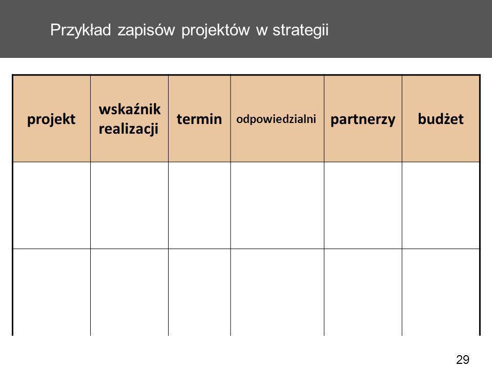 29 Przykład zapisów projektów w strategii projekt wskaźnik realizacji termin odpowiedzialni partnerzybudżet