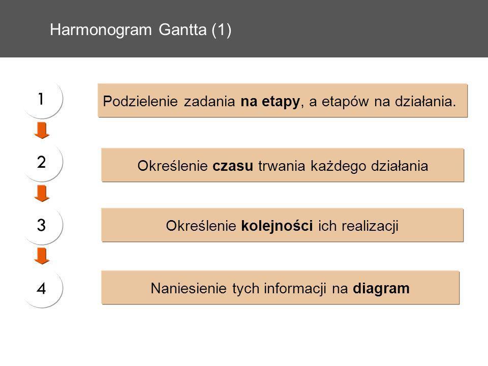Harmonogram Gantta (1) Podzielenie zadania na etapy, a etapów na działania. Określenie czasu trwania każdego działania Określenie kolejności ich reali
