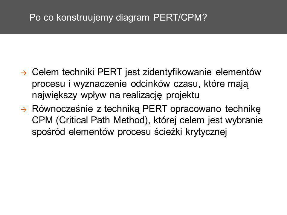 Po co konstruujemy diagram PERT/CPM? Celem techniki PERT jest zidentyfikowanie elementów procesu i wyznaczenie odcinków czasu, które mają największy w