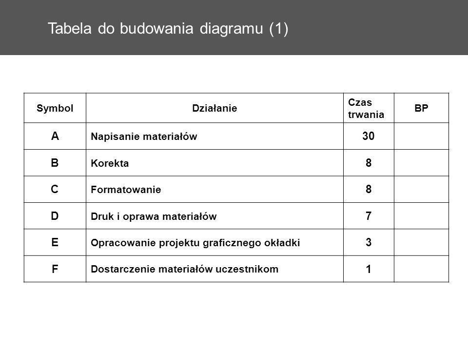 Tabela do budowania diagramu (1) SymbolDziałanie Czas trwania BP A Napisanie materiałów 30 B Korekta 8 C Formatowanie 8 D Druk i oprawa materiałów 7 E