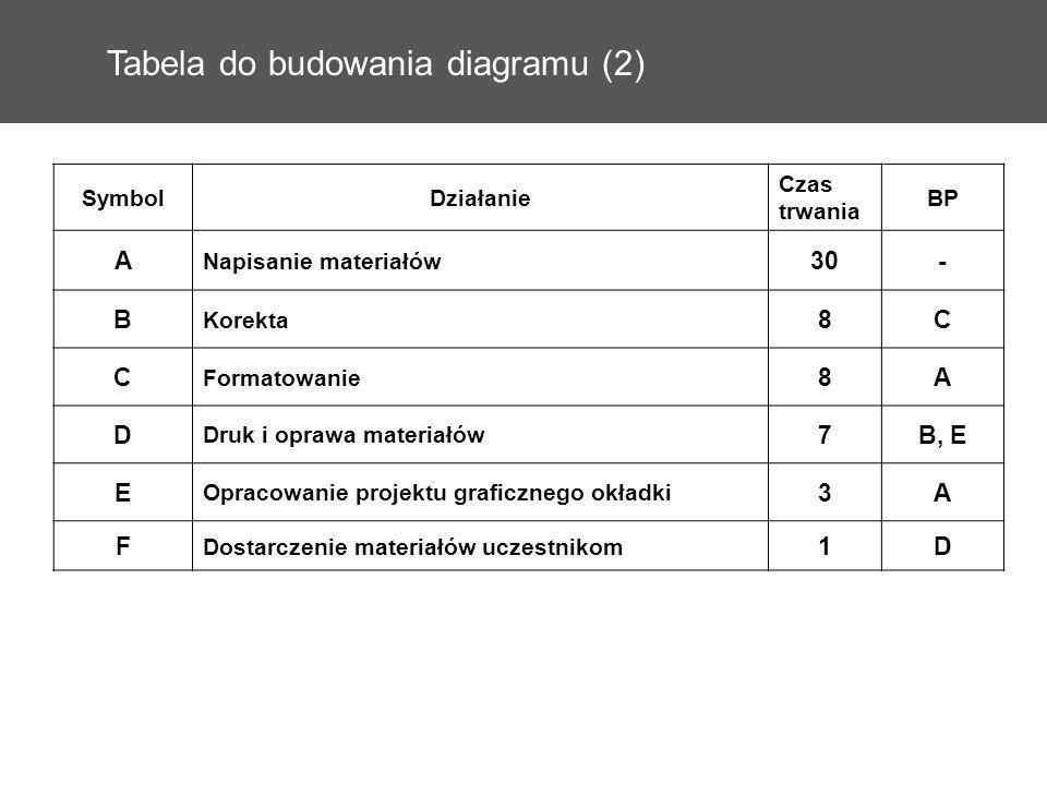 Tabela do budowania diagramu (2) SymbolDziałanie Czas trwania BP A Napisanie materiałów 30- B Korekta 8C C Formatowanie 8A D Druk i oprawa materiałów
