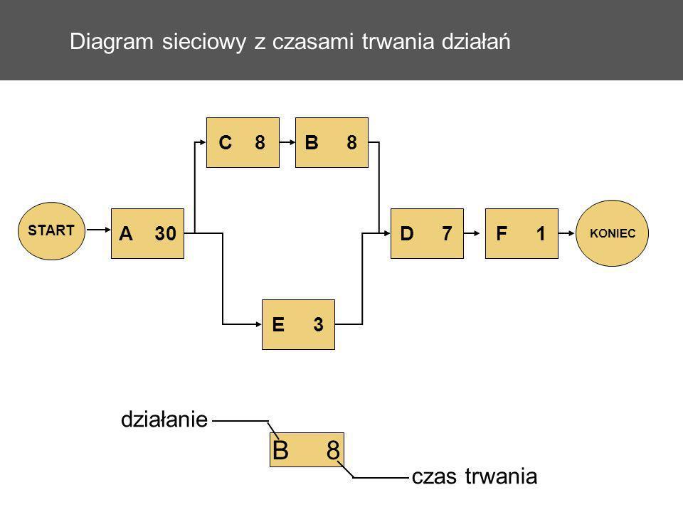Diagram sieciowy z czasami trwania działań A 30 E 3 C 8B 8 D 7 START KONIEC F 1 B 8 działanie czas trwania