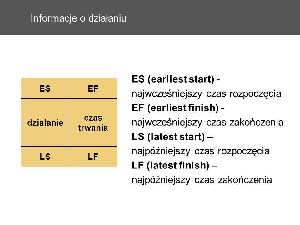 Informacje o działaniu ESEF działanie czas trwania LSLF ES (earliest start) - najwcześniejszy czas rozpoczęcia EF (earliest finish) - najwcześniejszy