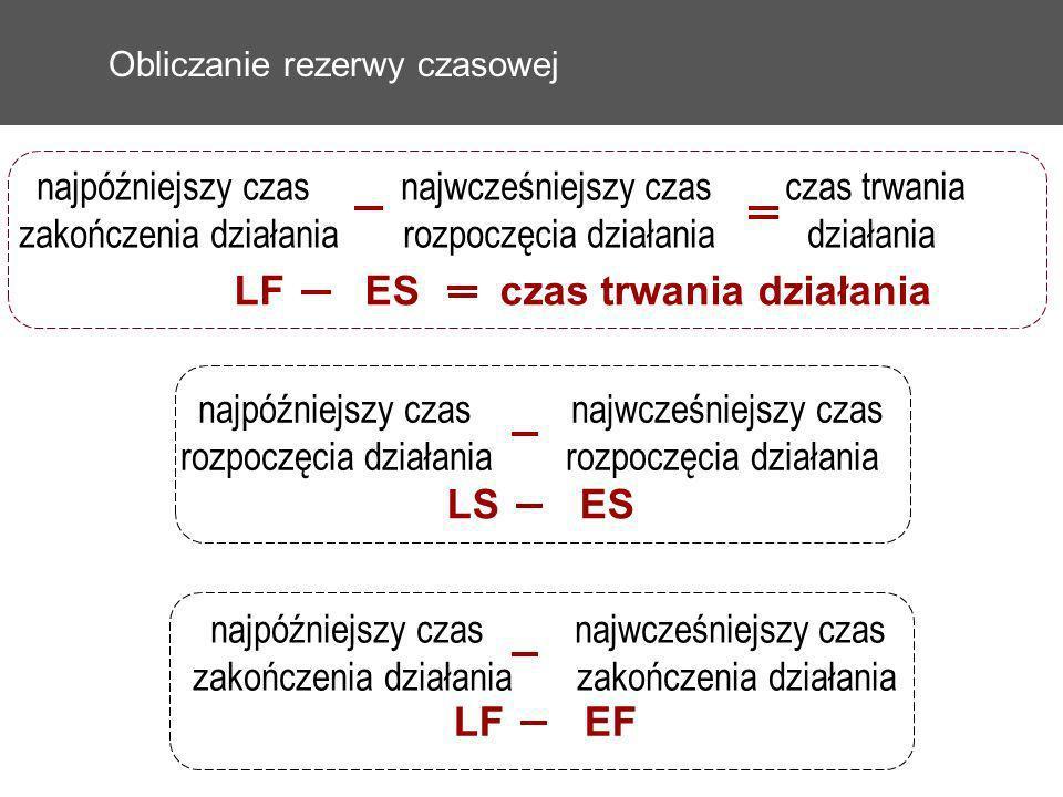 Obliczanie rezerwy czasowej najpóźniejszy czas najwcześniejszy czas czas trwania zakończenia działania rozpoczęcia działania działania LF ES czas trwa