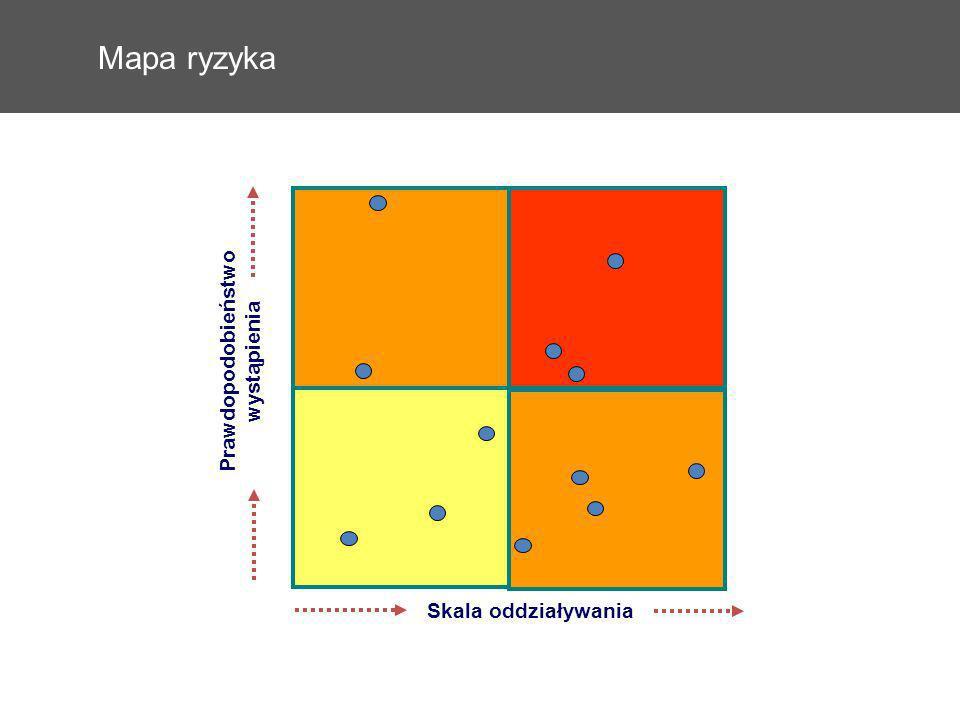Mapa ryzyka Skala oddziaływania Prawdopodobieństwo wystąpienia