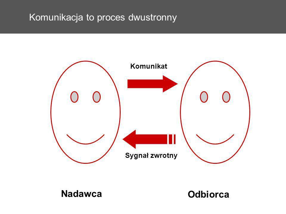 Komunikacja to proces dwustronny Sygnał zwrotny Komunikat Nadawca Odbiorca