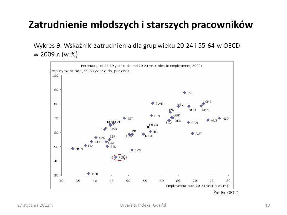 27 stycznia 2012 r.Diversity Indeks. Gdańsk10 Zatrudnienie młodszych i starszych pracowników Wykres 9. Wskaźniki zatrudnienia dla grup wieku 20-24 i 5