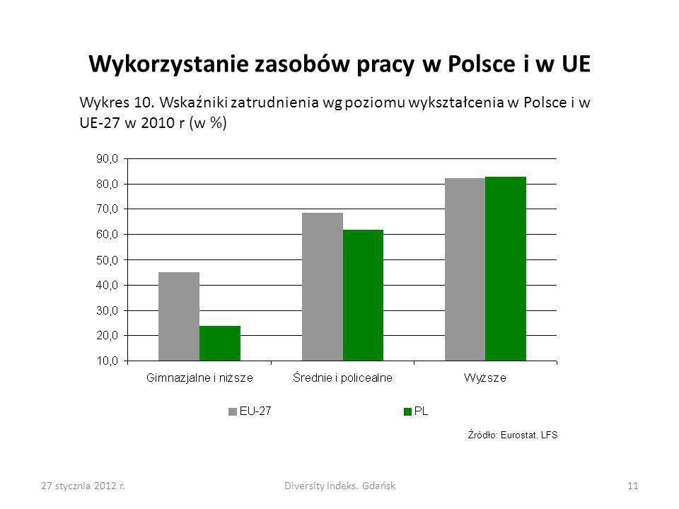 27 stycznia 2012 r.Diversity Indeks. Gdańsk11 Wykorzystanie zasobów pracy w Polsce i w UE Wykres 10. Wskaźniki zatrudnienia wg poziomu wykształcenia w
