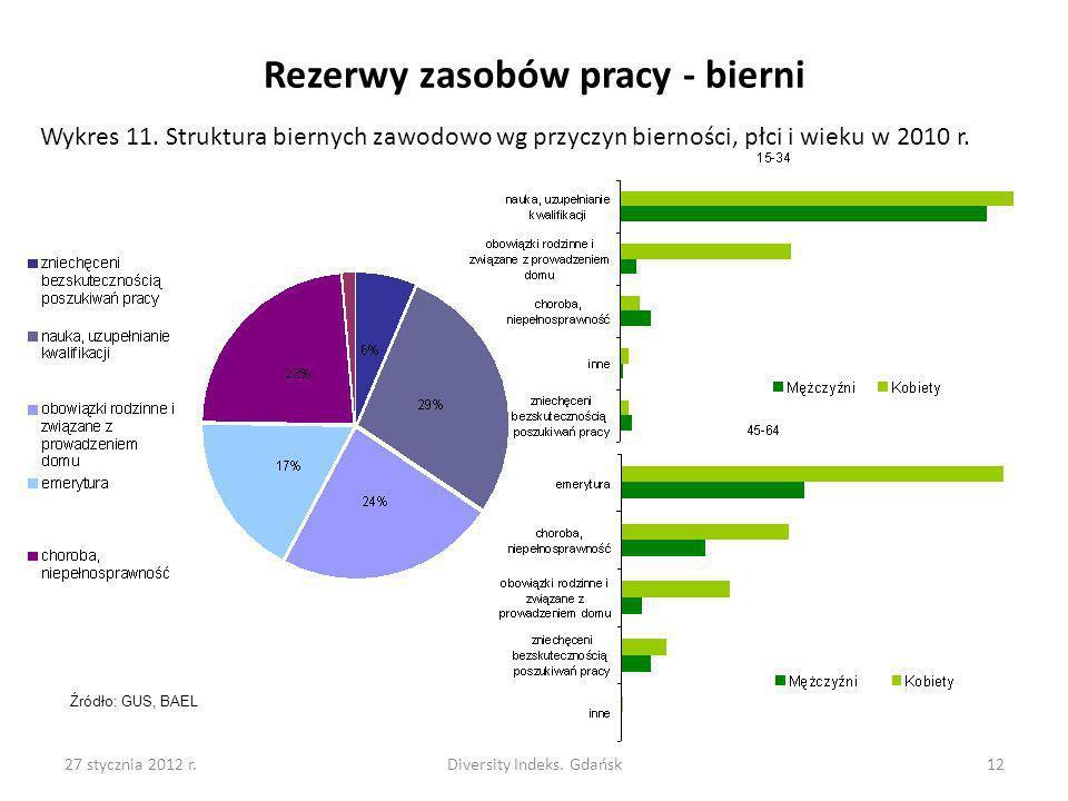 27 stycznia 2012 r.Diversity Indeks. Gdańsk12 Rezerwy zasobów pracy - bierni Wykres 11. Struktura biernych zawodowo wg przyczyn bierności, płci i wiek