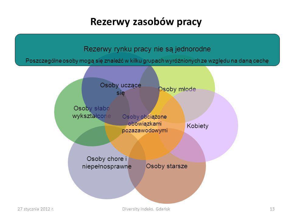 27 stycznia 2012 r.Diversity Indeks. Gdańsk13 Rezerwy zasobów pracy Osoby młode Osoby starsze Kobiety Osoby chore i niepełnosprawne Osoby słabo wykszt