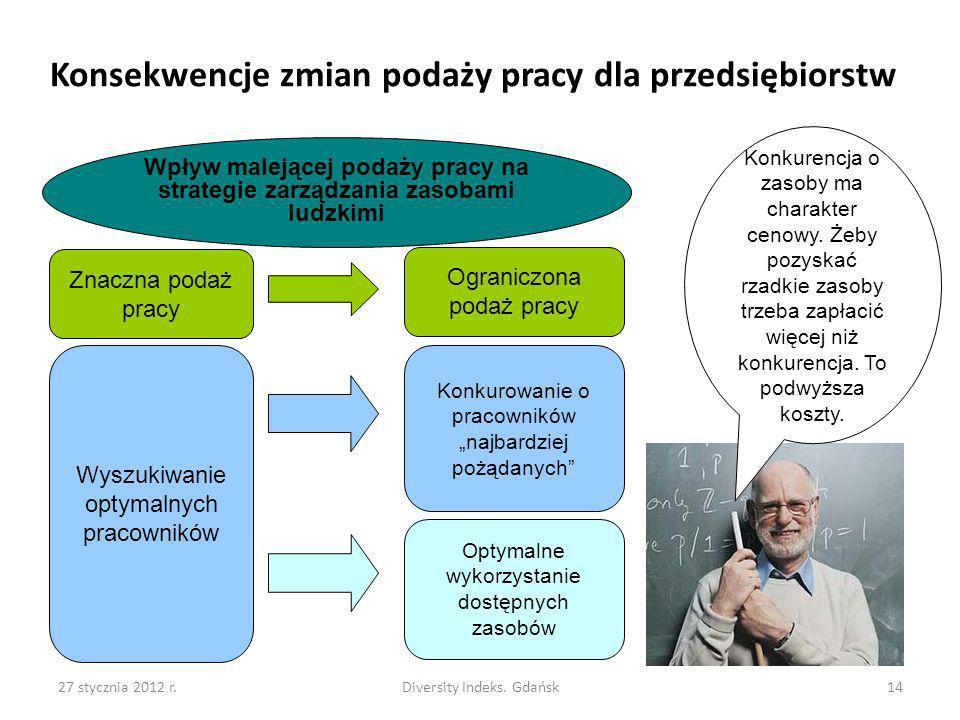 27 stycznia 2012 r.Diversity Indeks. Gdańsk14 Konsekwencje zmian podaży pracy dla przedsiębiorstw Wyszukiwanie optymalnych pracowników Optymalne wykor